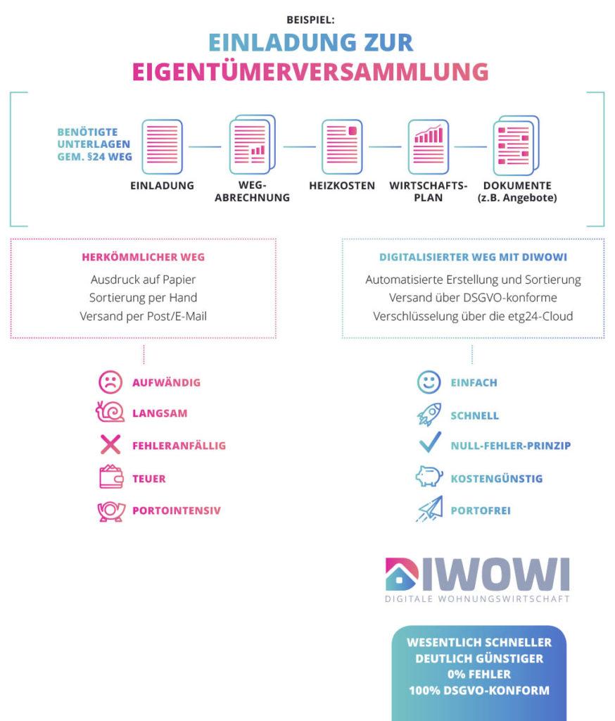 DiWoWi Hübschmann Wohnungswirtschaft 4.0
